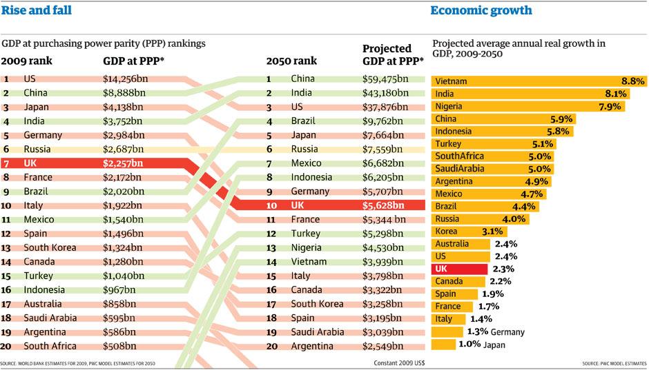 2050年のGDP世界ランキング