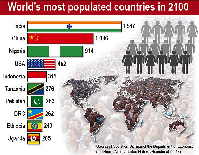 2100年 人口