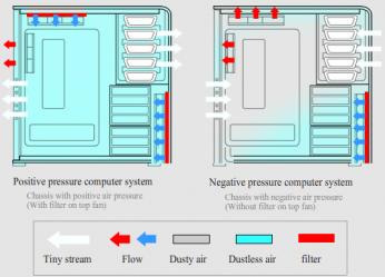 正圧/負圧のイメージ図
