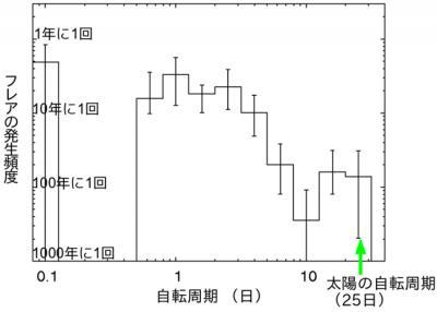 星の自転周期とスーパーフレアの発生頻度