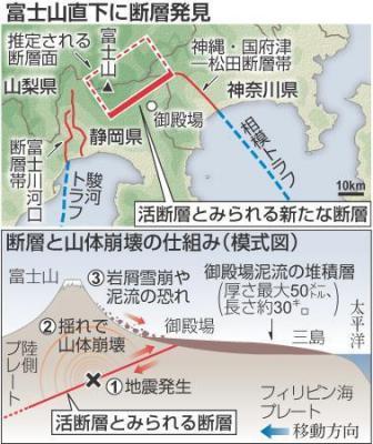 富士山直下の活断層