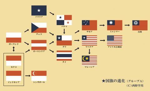 ★国旗の進化A