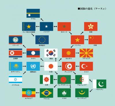 国旗の進化C