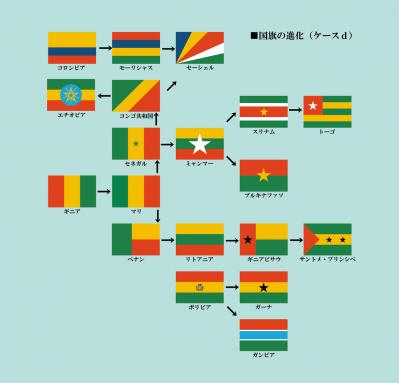 国旗の進化d