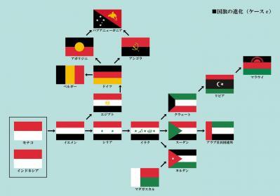 国旗の進化e 2