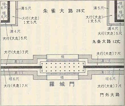 羅城門平面図