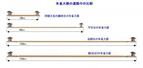 朱雀大路の比較