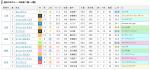 スプリンターズステークス過去レース結果