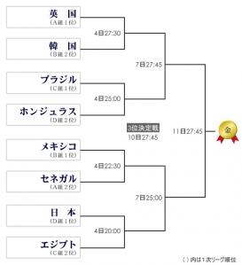 男子 トーナメント