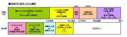 渡来人歴史03