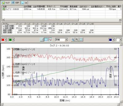 富士データ