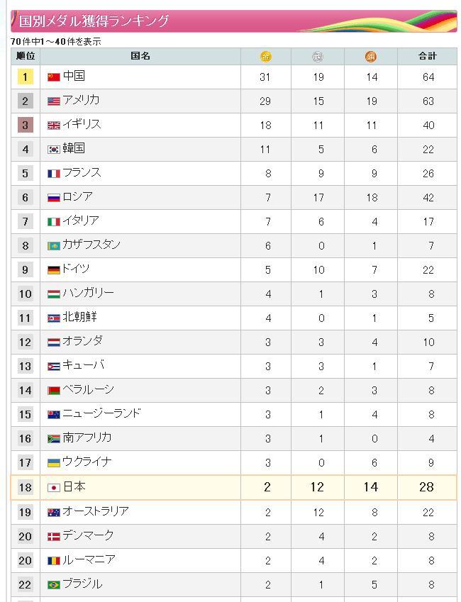 オリンピックメダルランキング