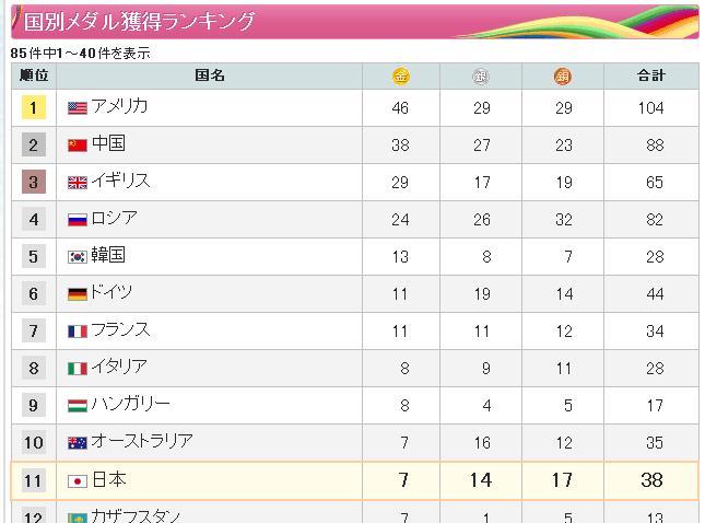 オリンピックメダルランキング_結果