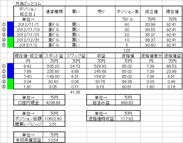 外為ポジション20130105