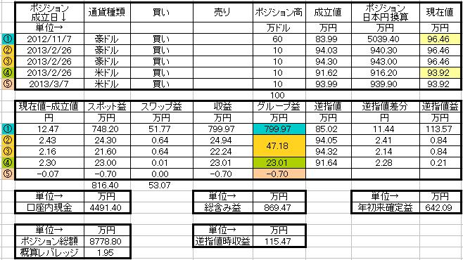 20130307ポジション表