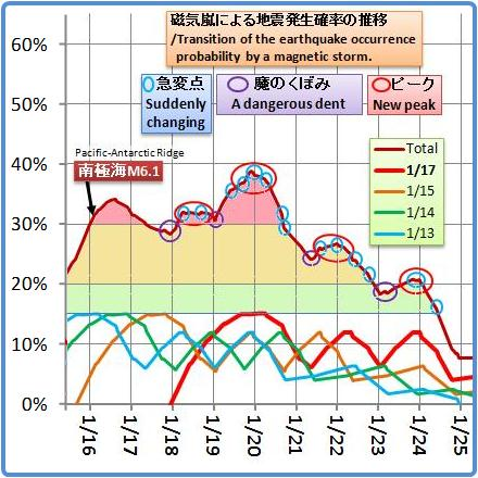 磁気嵐解析940