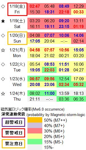 磁気嵐解析941