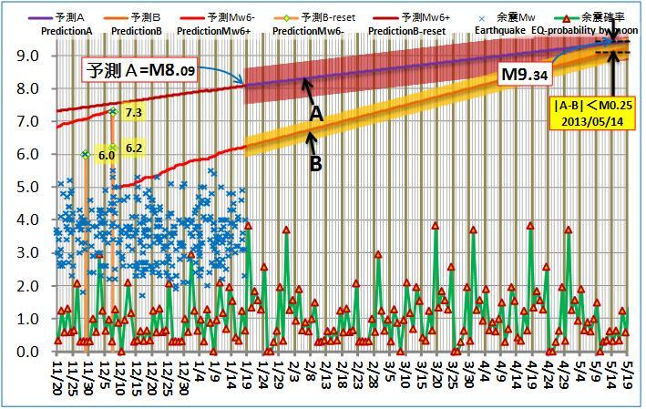 現在の予測ABロジック20130118pmLONG