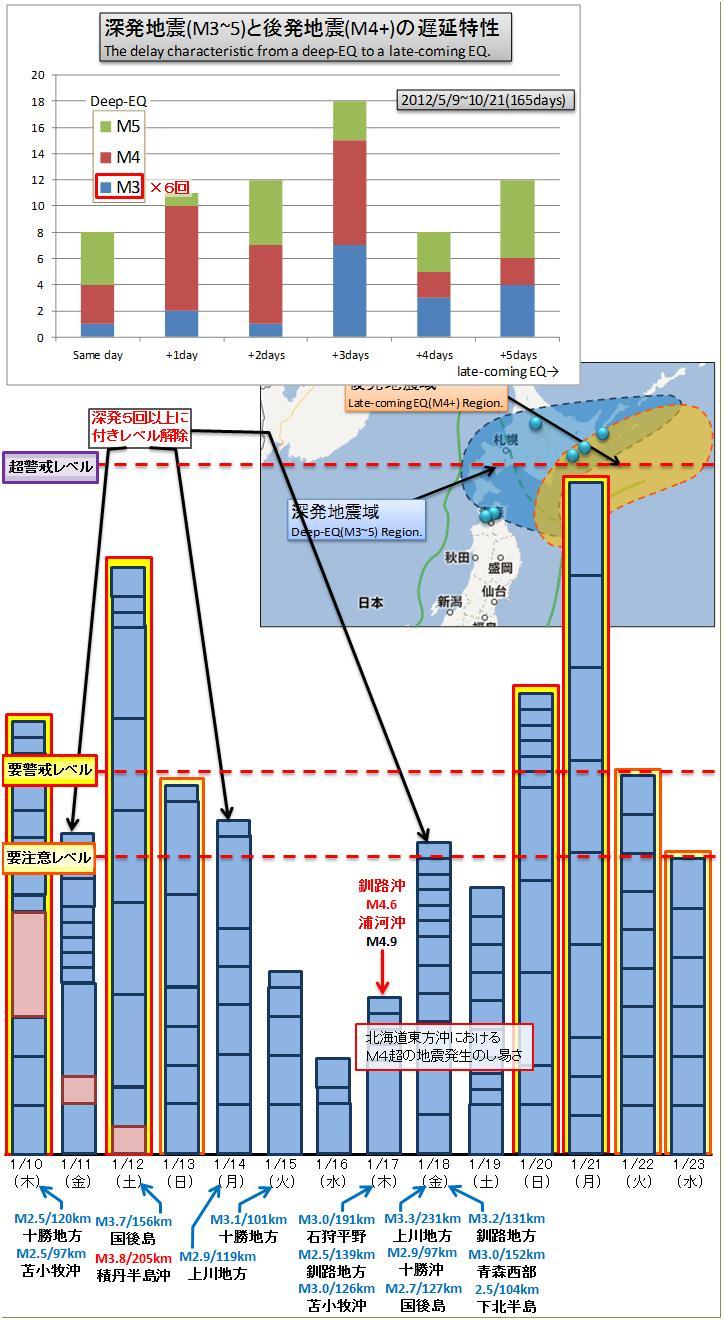 震度の予測391h