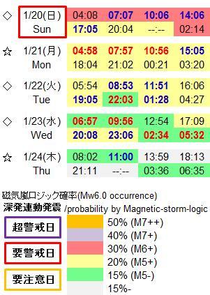 磁気嵐解析941b