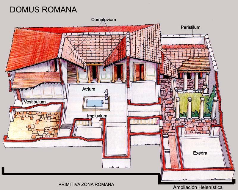 ドムスの構図