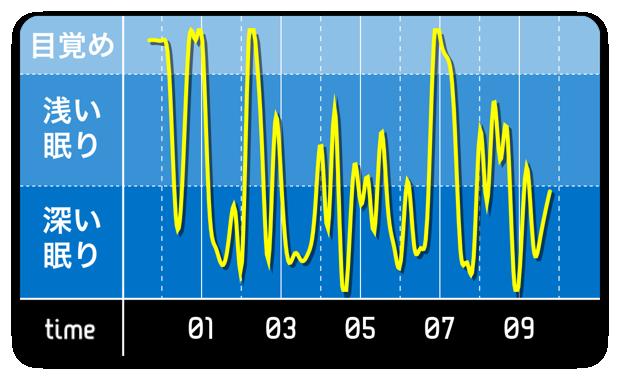 睡眠0508