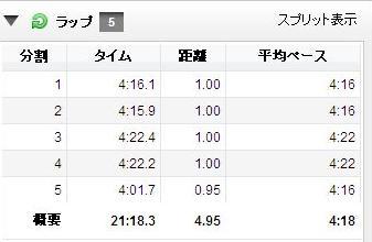 加須2012ラップ