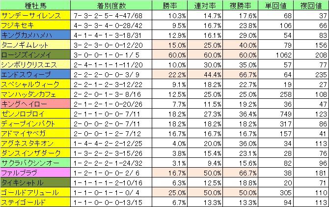 2012高速血統01