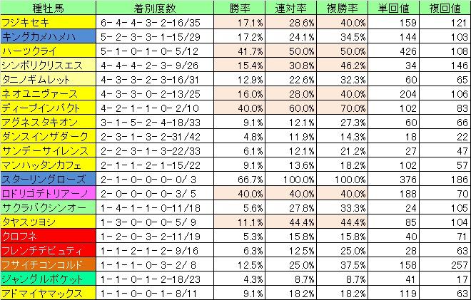 2012高速血統04