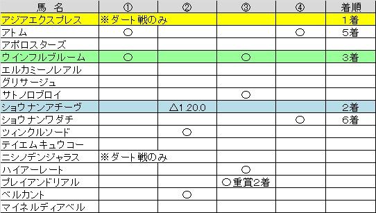 朝日杯07