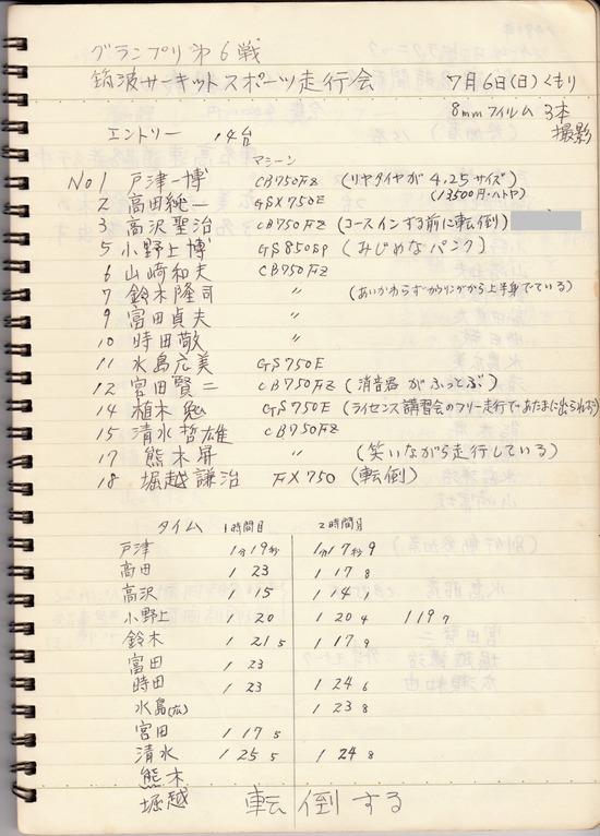 1980年筑波サーキットスポーツ走行会参加者
