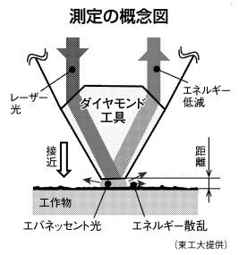 TITECH_nanoscale_cutting_measurement_image.jpg