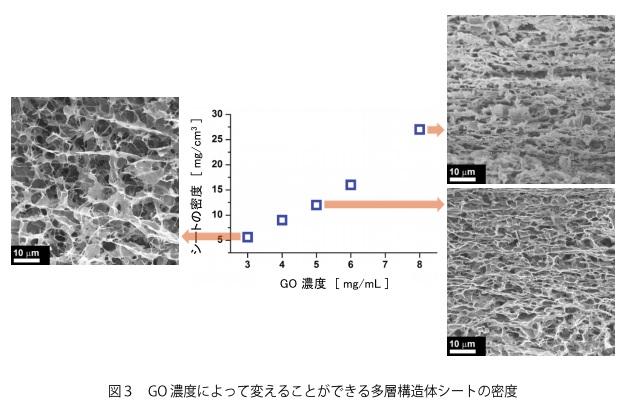 kyoto-u_b-PEI-GO_complex_sheet_image.jpg