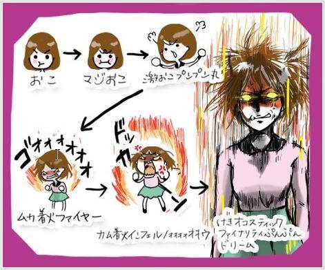 怒りの6段階!!