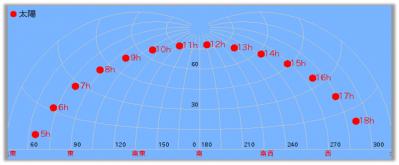 0626太陽の位置
