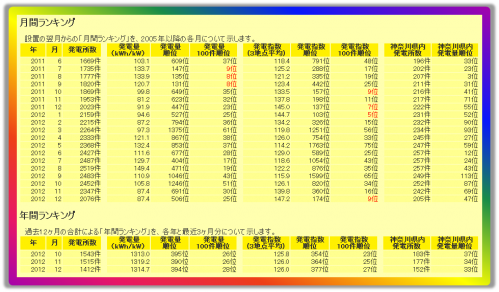 20130122solarclinicRanking1.png