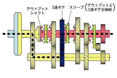 2速における駆動力の伝達経路
