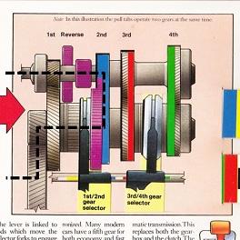 FF2速における駆動力伝達経路