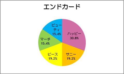 【スマイルプリキュア!】第26話:エンドカード