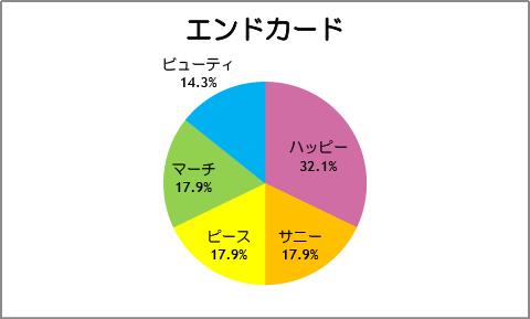 【スマイルプリキュア!】第28話:エンドカード