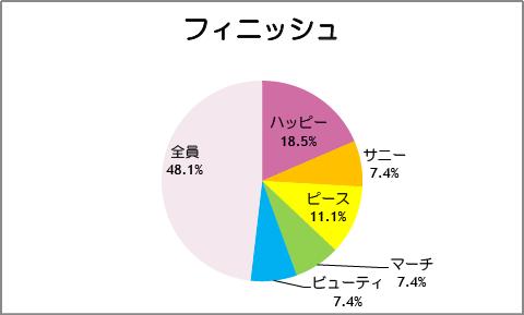 【スマイルプリキュア!】第28話:フィニッシュ