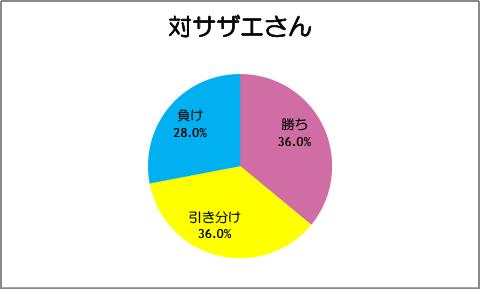 【スマイルプリキュア!】第28話:対サザエさん