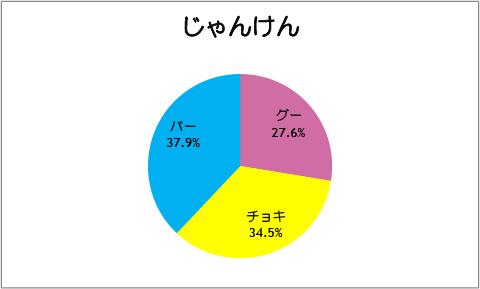 【スマイルプリキュア!】第31話:じゃんけん
