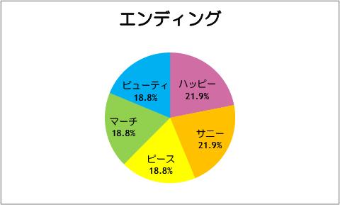 【スマイルプリキュア!】第32話:エンディング