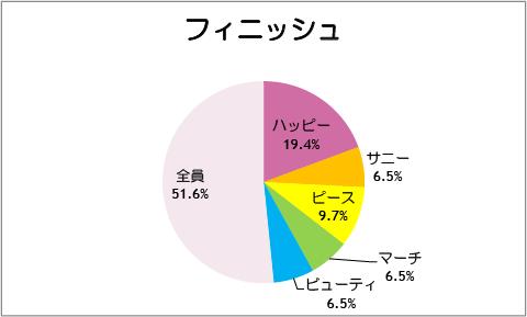【スマイルプリキュア!】第32話:フィニッシュ