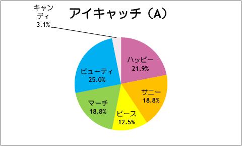 【スマイルプリキュア!】第32話:アイキャッチ(A)