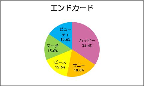 【スマイルプリキュア!】第32話:エンドカード
