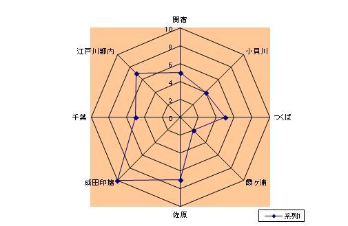 方向別グラフ