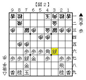 単に▲3六銀の変化 図2