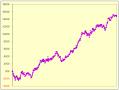 TOM手法損益曲線